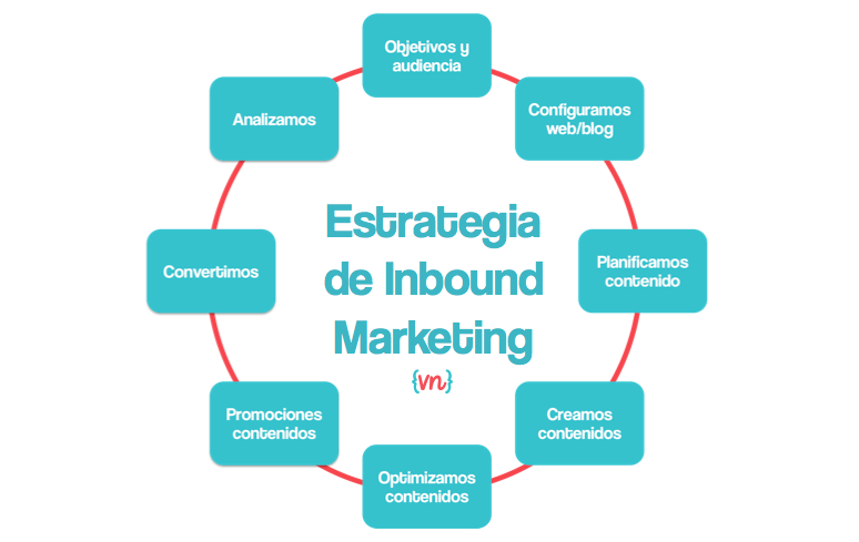 Inbound Marketing en tu estrategia de Marketing Digital