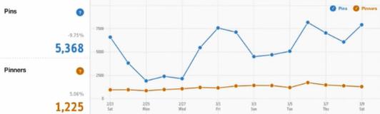 ¡Ya podemos medir el tráfico de nuestra página de Pinterest!